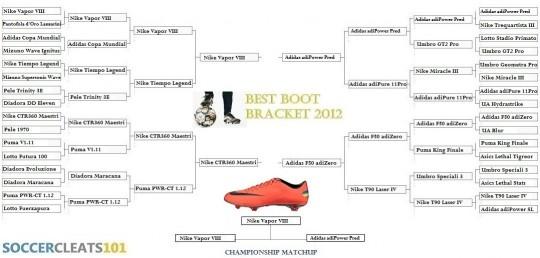Best Boot Bracket
