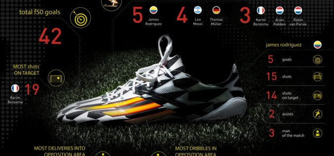 Adidas adiZero F50 – Top Scoring Boot at the World Cup